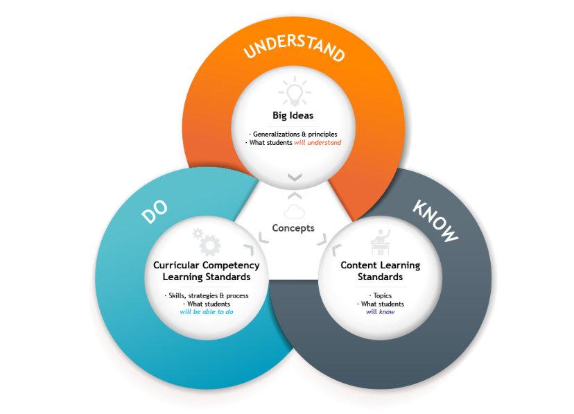 Core Competencies graphic
